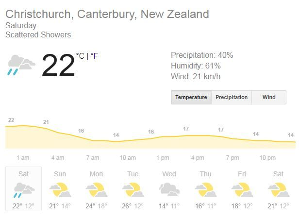 Christchurch Weather Forecast Friday, India, New Zealand 1st Test Dream11, Weather Forecast rain, Weather Forecast 2nd Test, Weather Forecast Hagley Oval, india vs new zealand 2020, india vs new zealand 2020 news, Hagley Oval, Christchurch, Predicted XI, Pitch Report, Live streaming Ind vs NZ, Hotstar, india vs new zealand 2nd Test live, india vs new zealand 2nd Test live streaming, india vs new zealand 2nd Test where to watch, india vs new zealand 2nd Test where to watch news, ind vs nz 2nd Test, ind vs nz 1st Test news, ind vs nz 2nd Test live streaming, ind vs nz 2nd Test live streaming news, ind vs nz 2nd Test live cricket score, ind vs nz 1st Test live score news, ind vs nz 2nd Test Hagley Oval, Christchurch, ind vs nz 1st Test Christchurch news, ind vs nz dream11 team, india vs new zealand dream11 team, ind vs nz 2nd Test dream11 team, india vs new zealand 1st Test dream11 team, India vs New Zealand, ind vs nz, ind vs NZ, india vs new zealand, india vs new zealand news, india vs new zealand 2020, india vs new zealand 2020 news, ind vs nz, ind vs nz 2nd Test, ind vs nz 2nd Test news, ind vs nz 2nd Test 2020, ind vs nz 2nd Test 2020 news