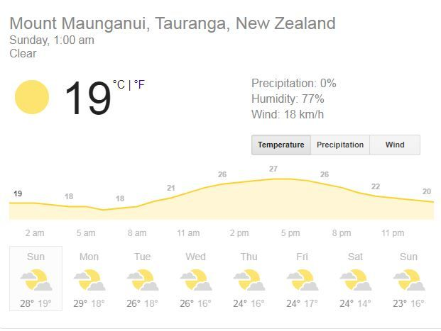 Wellington weather Friday, India, New Zealand 5th T20I Dream11, Weather Forecast, Weather Forecast 5th t20i, Weather Forecast bay oval, india vs new zealand 2020, india vs new zealand 2020 news, Bay Oval, Mount Maunganui, Predicted XI, Pitch Report, Live streaming Ind vs NZ, Hotstar, india vs new zealand 5th T20I live, india vs new zealand 4th T20I live streaming, india vs new zealand 4th T20I where to watch, india vs new zealand 5th T20I where to watch news, ind vs nz 4th T20I, ind vs nz 5th T20I news, ind vs nz 5th T20I live streaming, ind vs nz 4th T20I live streaming news, ind vs nz 4th T20I live cricket score, ind vs nz 5th T20I live score news, ind vs nz 4th T20I t20i Bay Oval, Mount Maunganui, ind vs nz 5th T20I Wellington news, ind vs nz dream11 team, india vs new zealand dream11 team, ind vs nz 5th T20I dream11 team, india vs new zealand 4th T20I dream11 team, India vs New Zealand, ind vs nz, ind vs NZ, india vs new zealand, india vs new zealand news, india vs new zealand 2020, india vs new zealand 2020 news, ind vs nz, ind vs nz 5th t20i, ind vs nz 4th t20i news, ind vs nz 5th t20i 2020, ind vs nz 5th t20i 2020 news