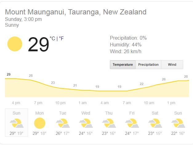 Bay Oval, Mount Maunganui weather Sunday, India, New Zealand 5th T20I Dream11, india vs new zealand 2020, india vs new zealand 2020 news, Bay Oval, Predicted XI, Pitch Report, Live streaming Ind vs NZ, Hotstar, india vs new zealand 5th T20I live, india vs new zealand 5th T20I live streaming, india vs new zealand 5th T20I where to watch, india vs new zealand 5th T20I where to watch news, ind vs nz 5th T20I, ind vs nz 5th T20I news, ind vs nz 5th T20I live streaming, ind vs nz 5th T20I live streaming news, ind vs nz 5th T20I live cricket score, ind vs nz 5th T20I live score news, ind vs nz 5th T20I T20i Mount Maunganui, ind vs nz 5th T20I Mount Maunganui news, ind vs nz dream11 team, india vs new zealand dream11 team, ind vs nz 5th T20I dream11 team, india vs new zealand 5th T20I dream11 team, India vs New Zealand, ind vs nz, ind vs NZ, india vs new zealand, india vs new zealand news, india vs new zealand 2020, india vs new zealand 2020 news, ind vs nz, ind vs nz 5th t20i, ind vs nz 5th t20i news, ind vs nz 5th t20i 2020, ind vs nz 5th t20i 2020 news