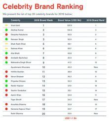 The list of top 20 celebrity brands for 2019