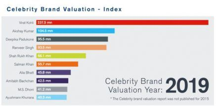 Celebrity Brand Valuation Index 2019