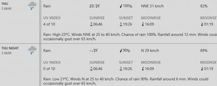 sydney weather forecast