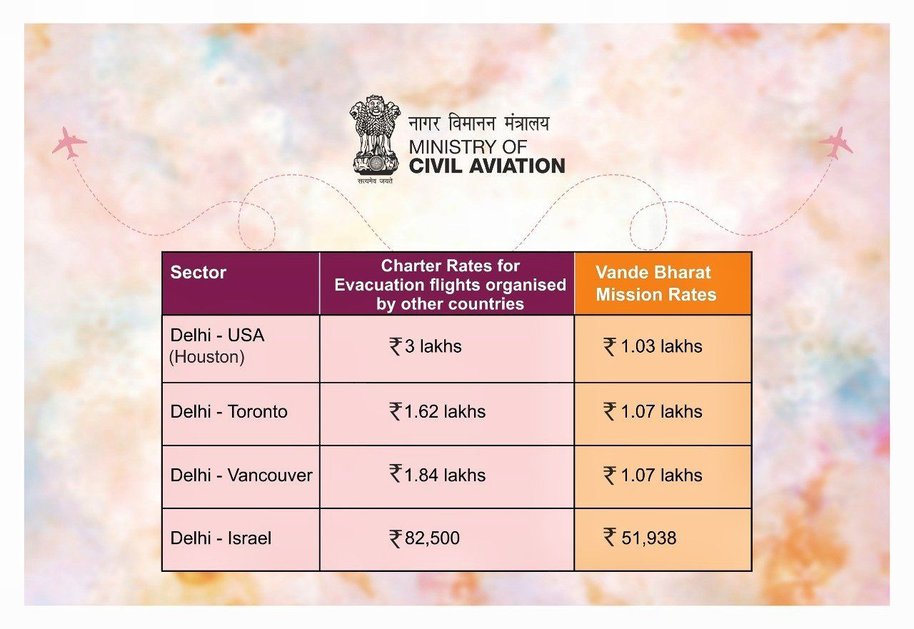 Is Air India Charging More For Vande Bharat Flights No Here Is The Truth