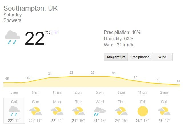 Southampton Weather Forecast, Southampton Weather Prediction, England vs Ireland Weather prediction, England vs Ireland 2nd ODI, Cricket News, Eng v IRE live score, Eng v IRE live streaming, Rose Bowl news