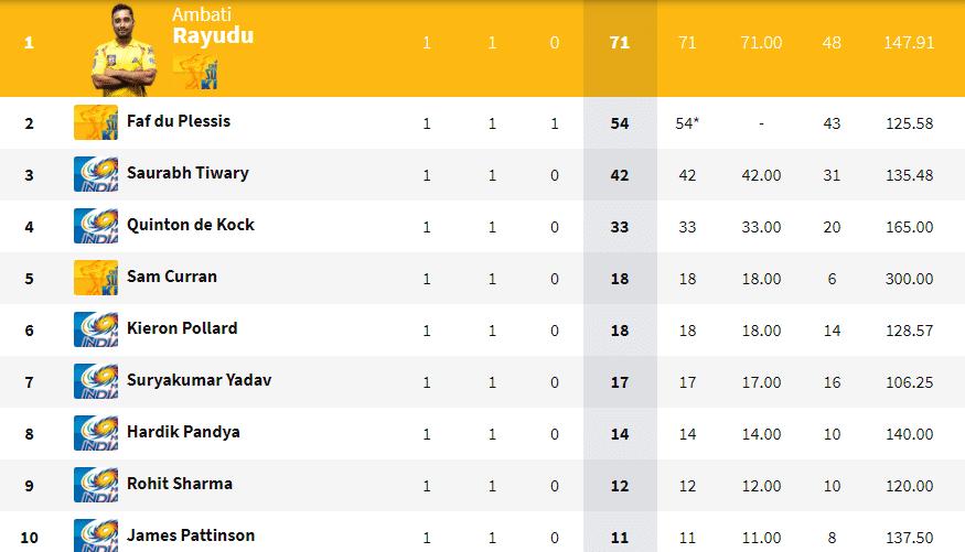 IPL 2020 Updated Points Table, Orange Cap, Purple Cap Standings After MI vs CSK Match, IPL 2020 news, IPL 2020 schedule, IPL 2020 results, MI vs CSK, MI vs CSK news, MI vs CSK highlights, MI vs CSK results, IPL 13, Dream11 IPL