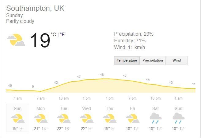 Southampton Weather Forecast, Southampton Weather Prediction, England vs Australia 2nd T20I Weather prediction, England vs Australia 2nd T20I, Cricket News, ENG v AUS live score, Eng v Aus live streaming, The Ageas Bowl news