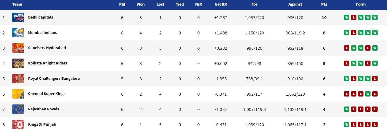 IPL 2020 Updated Points Table, Orange Cap, Purple Cap, IPL Points Table, See the latest Rajasthan Royals vs Delhi Capitals IPL 2020 Live Cricket Score, live cricket score and updates of IPL 2020 here. Also check the live points table of the play between RR vs DC from Sharjah. RR vs DC live cricket score, RR vs DC live cricket updates, RR vs DC live cricket streaming, RR vs DC 2020 dream11 prediction, RR vs DC live cricket streaming, RR vs DC 2020, RR vs DC head to head, RR vs DC playing 11, RR vs DC prediction, RR vs DC dream11, RR vs DC 2020 squad, RR vs DC 2020 playing 11, RR vs DC live score, RR vs DC live cricket score and updates, RR vs DC dream11 best team, Rajasthan Royals vs Delhi Capitals live score, Rajasthan Royals vs Delhi Capitals live updates, rr vs dc, Rajasthan Royals vs Delhi Capitals live score, rr vs dc live, Rajasthan Royals vs Delhi Capitals live cricket score, Rajasthan Royals vs Delhi Capitals live streaming, rr vs dc match 23 live cricket score, live cricket streaming, live streaming, live cricket online, Rajasthan Royals vs Delhi CapitalsRajasthan Royals vs Delhi Capitals live match, Rajasthan Royals vs Delhi Capitals live stream, Rajasthan Royals vs Delhi Capitals score, Rajasthan Royals vs Delhi Capitals Dream11 IPL score, cricket score, live score, live cricket score, Delhi Capitals vs Kings XI Punjab, RR vs DC live score, Rajasthan Royals vs Delhi Capitals T20 live score, Rajasthan Royals vs Delhi Capitals live streaming, disney hotstar, star sports 1, hotstar live cricket, jio live cricket, jio cricket dream11 ipl hotstar dream11 ipl, star sports dream11 ipl 200, RR vs DC score, Delhi Capitals vs Kings XI Punjab Dream11 IPL live, RR vs DC live match, RR vs DC live, RR vs DC live score, live cricket score, RR vs DC ipl live streaming, RR vs DC dream11 ipl 2020 live cricket streaming, RR vs DC live cricket score, live cricket updates, latest cricket news, Jos Buttler (captain), Shreyas Iyer (vice-captain), Rishabh Pant, Shikhar Dhawan, Prithvi Shaw, Sanju Samson, Steve Smith, Mahipal Lomro, Harshal Patel, Anrich Nortje, Jofra Archer, live dream11 ipl, live ipl 2020, ipl 2020 live streaming, IPL 2020 live score, ipl live score, ipl 2020 live, ipl score, ipl live match, ipl live streaming, ipl score 2020, ipl match today, IPL 2020 live, IPL 2020 live score, IPL 2020 live streaming, IPL 2020 channel, IPL 2020 live match, IPL 2020 news, IPL 2020 highlights IPL 2020 teams, IPL 2020 twenty third match