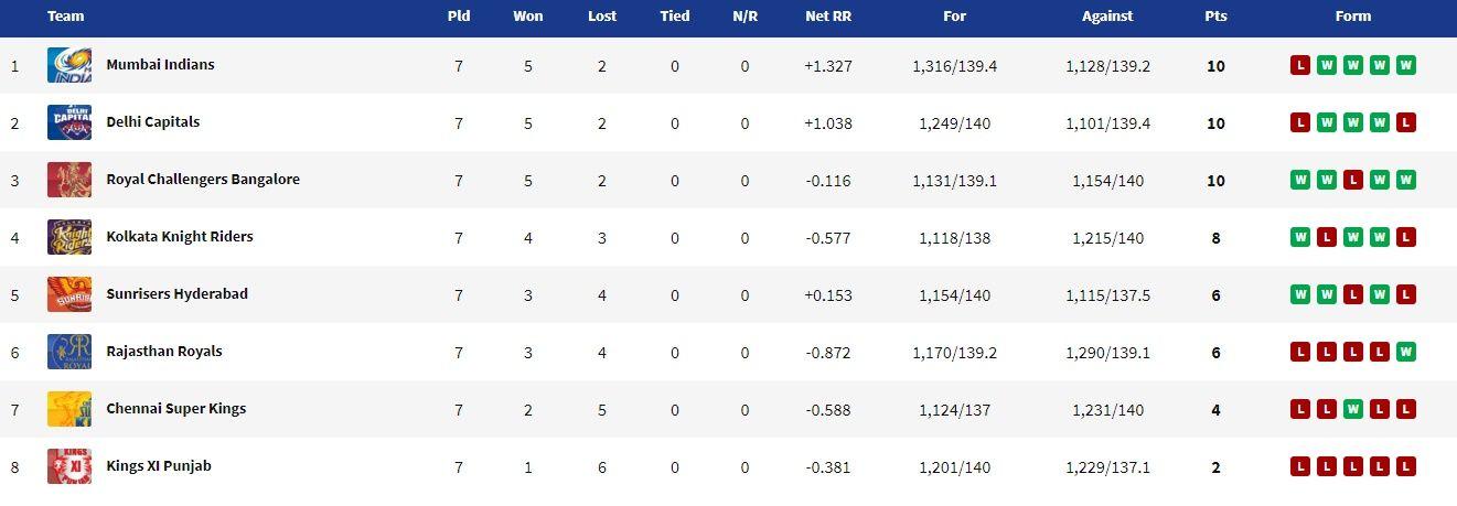 IPL 2020 Updates Points Table, IPL 2020 Points Table, Orange Cap, Purple Cap, IPL 13, IPL 2020, Dream11 IPL, RCB vs KKR, RCB vs KKR live cricket score, RCB vs KKR live cricket updates, RCB vs KKR live cricket streaming, RCB vs KKR 2020 dream11 prediction, RCB vs KKR live cricket streaming, RCB vs KKR 2020, RCB vs KKR head to head, RCB vs KKR playing 11, RCB vs KKR prediction, RCB vs KKR dream11, RCB vs KKR 2020 squad, RCB vs KKR 2020 playing 11, RCB vs KKR live score, RCB vs KKR live cricket score and updates, RCB vs KKR dream11 best team, Royal Challengers Bangalore vs Kolkata Knight Riders live score, Royal Challengers Bangalore vs Kolkata Knight Riders live updates, RCB vs KKR, Royal Challengers Bangalore vs Kolkata Knight Riders live score, RCB vs KKR live, Delhi Capitals vs Kings XI Punjab live cricket score, Royal Challengers Bangalore vs Kolkata Knight Riders live streaming, RCB vs KKR match 28 live cricket score, live cricket streaming, live streaming, live cricket online, Royal Challengers Bangalore vs Kolkata Knight Riders live, Royal Challengers Bangalore vs Kolkata Knight Riders live match, Royal Challengers Bangalore vs Kolkata Knight Riders live stream, Royal Challengers Bangalore vs Kolkata Knight Riders score, Delhi Capitals vs Kings XI Punjab Dream11 IPL score, cricket score, live score, live cricket score, Royal Challengers Bangalore vs Kolkata Knight Riders, RCB vs KKR live score, Royal Challengers Bangalore vs Kolkata Knight Riders T20 live score, Royal Challengers Bangalore vs Kolkata Knight Riders live streaming, disney hotstar, star sports 1, hotstar live cricket, jio live cricket, jio cricket dream11 ipl hotstar dream11 ipl, star sports dream11 ipl 200, RCB vs KKR score, Royal Challengers Bangalore vs Kolkata Knight Riders Dream11 IPL live, RCB vs KKR live match, RCB vs KKR live, RCB vs KKR live score, live cricket score, RCB vs KKR ipl live streaming, RCB vs KKR dream11 ipl 2020 live cricket streaming, RCB vs KKR live cricket score, live cri
