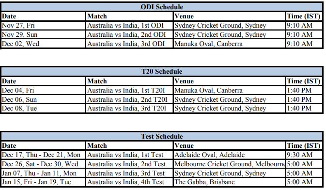 Ind vs Aus 2020: जानें भारत के ऑस्ट्रेलिया दौरे का पूरा शेड्यूल; दोनों  टीमों का फुल स्क्वाड देखें | CricketCountry.com हिन्दी