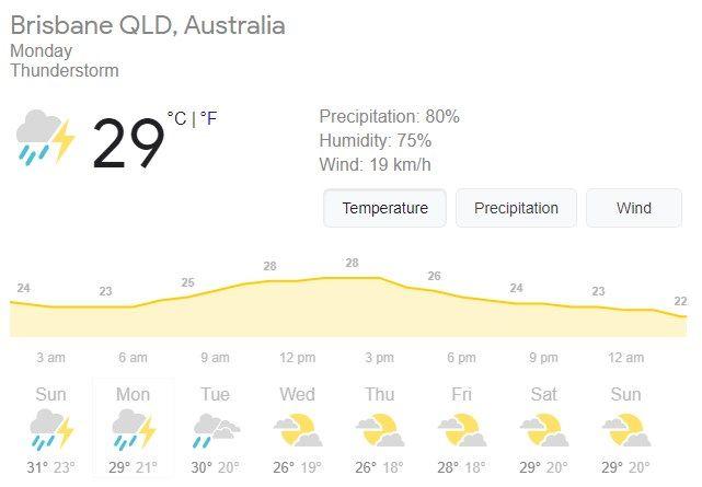 Brisbane Weather Forecast, Brisbane Weather Forecast live, Brisbane rain live, Brisbane hourly weather forecast, India vs Australia 4th Test Day 4 weather forecast, IND vs AUS 4th Test Day 4 weather forecast, Brisbane Weather Forecast rain, Brisbane Weather Forecast live, Gabba Weather, India vs Australia 4th Test Day 4 Weather, Brisbane Monday Weather, IND vs AUS 4th Test Day 4 weather forecast, India vs Australia 4th Test Day 4 Live Score, India vs Australia 4th Test Day 4 Live Cricket Score, Australia vs India 4th Test Day 4 Live Score, Aus vs Ind 4th Test Day 4 Live, Ind vs Aus 4th Test Day 4 Live, Live Cricket Score, Day 4 4th Test Live, Brisbane Test, Gabba Test, live cricket score ind vs aus, live cricket commentary ind vs aus 4th Test, live cricket updates ind vs aus Sydney test, australia vs india live score, ind vs aus live cricket score, live cricket score ind vs aus, India vs Australia 2021, India vs Australia 2021 live, India vs Australia 2021 New Year Test, India vs Australia 2021 4th Test live score, live cricket score india australia, India vs Australia 2021 final date, India vs Australia 2021 news, India vs Australia 2021 latest news, India vs Australia 2021 teams, India vs Australia 2021 schedule, India vs Australia teams, India vs Australia 2021 winner, IND vs AUS Test, IND vs AUS Live Score, IND vs AUS Test Schedule, IND vs AUS 4th Test 2021, IND vs AUS Live Match Scorecard, IND vs AUS Live Match Scorecard, India vs Australia 2021 fixture list, India vs Australia 2021 points table, India vs Australia match schedule 2021, India vs Australia score, India vs Australia live, India vs Australia live, live score, India vs Australia live match, India vs Australia 2021 live cricket score, India vs Australia 2021, India vs Australia 2021 news, India vs Australia 2021 live score, live India vs Australia 2021, India vs Australia 2021 cricket score