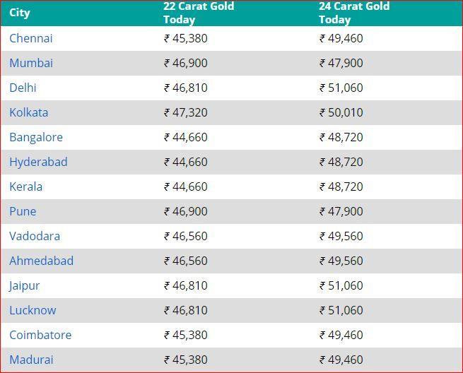Check Rates of 24k, 22k Gold in Mumbai, Delhi, Chennai & Other Cities 1