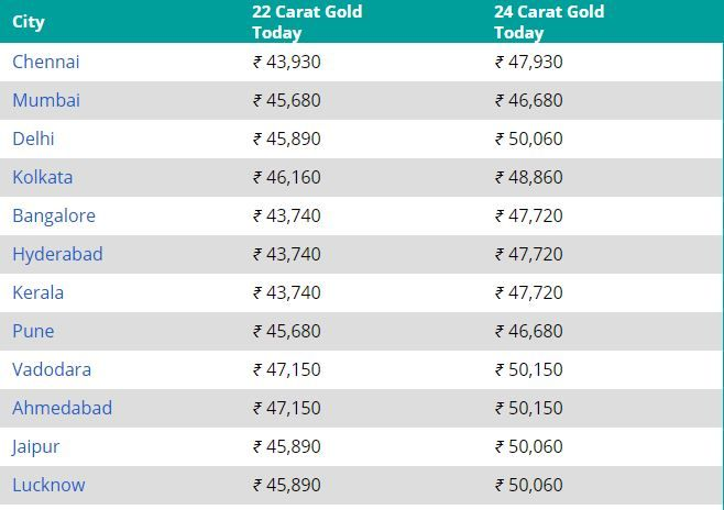 Gold Price Today 18 February 2021