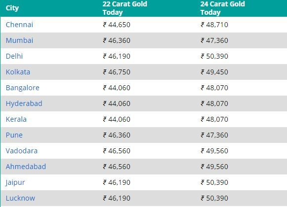 Gold Price Today 9 February 2021