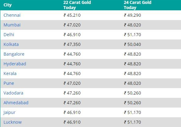 Gold Price Today 11 February 2021