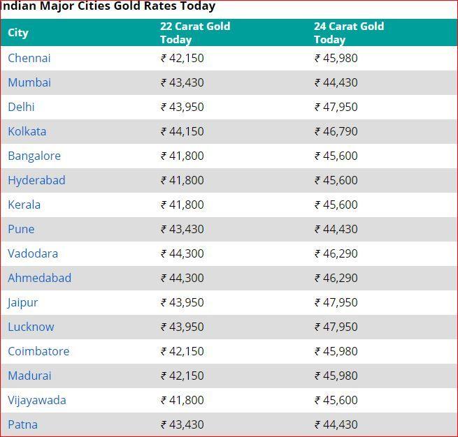 Gold Rates Remain Unchanged. Check Rates in Delhi, Mumbai, Kolkata, Chennai & Other Cities 1