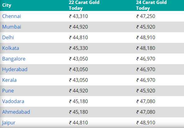 Gold price today 1 March 2021