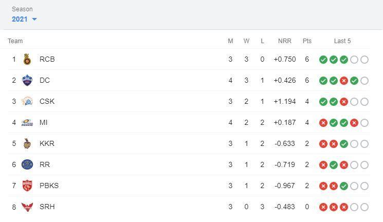 IPL 2021 Points Table, IPL 2021 Points Table Latest, IPL 2021 Points Table List Today, IPL 2021 Points Table orange cap purple cap, IPL 2021 Points Table and matches, IPL 2021 Points Table Updated, IPL 2021 points table today, IPL 2021 points table list, IPL 2021 points table stats, IPL 2021 points table all team, IPL 2021 points table orange cap, IPL 2021 points table purple cap, IPL 2021 points table DC vs MI, Orange Cap 2021, Purple Cap 2021, IPL 2021 news, IPL 2021 results, PL 2021 points table list, IPL 2021 points table prediction, IPL 2021 Points Table orange cap, IPL 2021 Points Table purple cap, IPL 2021 points table today match, IPL 2021 points table orange cap, IPL 2021 points table purple cap, IPL points table 2021, IPL 2021 points table new, Shikhar Dhawan, Chetan Sakariya, Avesh Khan, Harshal Patel, Glenn Maxwell, Rohit Sharma, Nitish Rana, Rahul Chahar, Trent Boult, IPL 2021 live, IPL 2021 live score, IPL 2021 points table, IPL 2021 latest points table, IPL 2021 schedule, IPL 2021 match list, IPL 2021 purple cap, IPL 2021 latest news, IPL 2021 orange cap, IPL 2021 today match prediction, DC vs MI, DC vs MI news, DC vs MI results, IPL 14, VIVO IPL, VIVO IPL 2021 Points table, VIVO IPL points table, DC vs MI live score, DC vs MI points table ipl, DC vs MI head to head, DC vs MI 2021, DC vs MI scorecard, DC vs MI live, DC vs MI prediction, DC vs MI dream11 prediction, DC vs MI highlights, IPL points table 2021 schedule, IPL points table latest update, IPL points table new, latest cricket news, DC vs MI dream 11 prediction, DC vs MI live, DC vs MI pitch report, DC vs MI prediction, Delhi Capitals vs Mumbai Indians, Delhi Capitals vs Mumbai Indians head to head, Delhi Capitals vs Mumbai Indians live score, Delhi Capitals vs Mumbai Indians prediction, Delhi Capitals vs Mumbai Indians points table, Delhi Capitals vs Mumbai Indians players list, Delhi Capitals vs Mumbai Indians match prediction, Delhi Capitals vs Mumbai Indians dream11 team prediction, Shikha