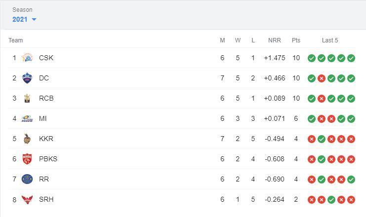 IPL 2021 Points Table, IPL 2021 Points Table Latest, IPL 2021 Points Table List Today, IPL 2021 Points Table orange cap, IPL 2021 purple cap, IPL 2021 orange cap, IPL 2021 Points Table and matches, IPL 2021 Points Table Updated, IPL 2021 points table today, IPL 2021 points table list, IPL 2021 points table stats, IPL 2021 points table all team, IPL 2021 points table orange cap, IPL 2021 points table DC vs KKR, Orange Cap 2021, Purple Cap 2021, IPL 2021 news, IPL 2021 results, PL 2021 points table list, IPL 2021 points table prediction, IPL 2021 Points Table orange cap, IPL 2021 Points Table purple cap, IPL 2021 points table today match, IPL 2021 points table orange cap, IPL 2021 points table purple cap, IPL points table 2021, IPL 2021 points table new, Shikhar Dhawan, Prithvi Shaw, Faf du Plessis, Sanju Samson, KL Rahul, Rohit Sharma, Harshal Patel, Rahul Chahar, Avesh Khan, Rashid Khan, Chris Morris, IPL 2021 live score, IPL 2021 points table, IPL 2021 latest points table, IPL 2021 schedule, IPL 2021 match list, IPL 2021 purple cap, IPL 2021 latest news, IPL 2021 orange cap, IPL 2021 today match prediction, DC vs KKR, DC vs KKR news, DC vs KKR results, IPL 14, VIVO IPL, VIVO IPL 2021 Points table, VIVO IPL points table, DC vs KKR live score, DC vs KKR points table ipl, DC vs KKR head to head, DC vs KKR 2021, DC vs KKR scorecard, DC vs KKR live, DC vs KKR prediction, DC vs KKR dream11 prediction, DC vs KKR highlights, IPL points table 2021 schedule, IPL points table latest update, IPL points table new, latest cricket news, DC vs KKR dream 11 prediction, DC vs KKR live, DC vs KKR pitch report, DC vs KKR prediction, Delhi Capitals vs Kolkata Knight Riders, Delhi Capitals vs Kolkata Knight Riders head to head, Delhi Capitals vs Kolkata Knight Riders live score, Delhi Capitals vs Kolkata Knight Riders prediction, Delhi Capitals vs Kolkata Knight Riders points table, Delhi Capitals vs Kolkata Knight Riders players list, Delhi Capitals vs Kolkata Knight Riders match predi