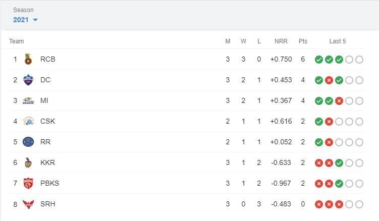 IPL 2021 Points Table, IPL 2021 Points Table Latest, IPL 2021 Points Table Updated, IPL 2021 points table today, IPL 2021 points table list, IPL 2021 points table stats, IPL 2021 points table all team, IPL 2021 points table orange cap, IPL 2021 points table purple cap, IPL 2021 points table DC vs PBKS, Orange Cap 2021, Purple Cap 2021, IPL 2021 news, IPL 2021 results, PL 2021 points table list, IPL 2021 points table prediction, IPL 2021 points table latest, IPL 2021 points table today match, IPL 2021 points table orange cap, IPL 2021 points table purple cap, IPL points table 2021, IPL 2021 points table new, IPL 2021 points table match, IPL 2021 live, IPL 2021 live score, IPL 2021 points table, IPL 2021 latest points table, IPL 2021 schedule, IPL 2021 match list, IPL 2021 purple cap, IPL 2021 latest news, IPL 2021 orange cap, IPL 2021 today match prediction, DC vs PBKS, DC vs PBKS news, DC vs PBKS results, IPL 13, VIVO IPL, VIVO IPL 2021 Points table, VIVO IPL points table, DC vs PBKS live score, DC vs PBKS points table ipl, DC vs PBKS head to head, DC vs PBKS 2021, DC vs PBKS scorecard, DC vs PBKS live, DC vs PBKS prediction, DC vs PBKS dream11 prediction, DC vs PBKS highlights, IPL points table 2021 schedule, IPL points table latest update, IPL points table new, latest cricket news, DC vs PBKS dream 11 prediction, DC vs PBKS live, DC vs PBKS pitch report, DC vs PBKS prediction, Delhi Capitals vs Punjab Kings, Delhi Capitals vs Punjab Kings head to head, Delhi Capitals vs Punjab Kings live score, Delhi Capitals vs Punjab Kings prediction, Delhi Capitals vs Punjab Kings points table, Delhi Capitals vs Punjab Kings players list, Delhi Capitals vs Punjab Kings match prediction, Delhi Capitals vs Punjab Kings dream11 team prediction, Rahul Chahar, Rahul Chahar Delhi Capitals, Rahul Chahar IPL team, Rahul Chahar records, Delhi Capitals, Delhi Capitals Match report, Delhi Capitals vs Punjab Kings, Delhi Capitals vs Punjab Kings IPL 2021, Delhi Capitals IPL 2021, Rahul Cha