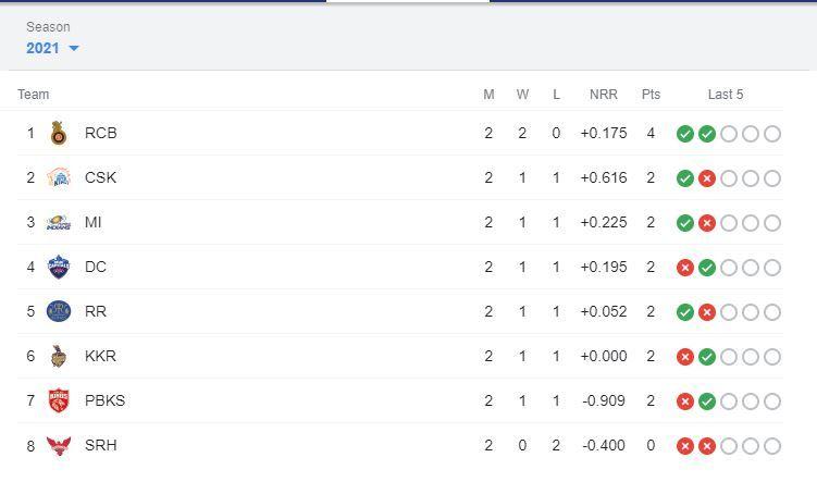 IPL 2021 Points Table, IPL 2021 Points Table Latest, IPL 2021 Points Table Updated, IPL 2021 points table today, IPL 2021 points table list, IPL 2021 points table stats, IPL 2021 points table all team, IPL 2021 points table orange cap, IPL 2021 points table purple cap, IPL 2021 points table PBKS vs CSK, Orange Cap 2021, Purple Cap 2021, IPL 2021 news, IPL 2021 results, PL 2021 points table list, IPL 2021 points table prediction, IPL 2021 points table latest, IPL 2021 points table today match, IPL 2021 points table orange cap, IPL 2021 points table purple cap, IPL points table 2021, IPL 2021 points table new, IPL 2021 points table match, IPL 2021 live, IPL 2021 live score, IPL 2021 points table, IPL 2021 latest points table, IPL 2021 schedule, IPL 2021 match list, IPL 2021 purple cap, IPL 2021 latest news, IPL 2021 orange cap, IPL 2021 today match prediction, PBKS vs CSK, PBKS vs CSK news, PBKS vs CSK results, IPL 13, VIVO IPL, VIVO IPL 2021 Points table, VIVO IPL points table, PBKS vs CSK live score, PBKS vs CSK points table ipl, PBKS vs CSK head to head, PBKS vs CSK 2021, PBKS vs CSK scorecard, PBKS vs CSK live, PBKS vs CSK prediction, PBKS vs CSK dream11 prediction, PBKS vs CSK highlights, IPL points table 2021 schedule, IPL points table latest update, IPL points table new, latest cricket news, PBKS vs CSK dream 11 prediction, PBKS vs CSK live, PBKS vs CSK pitch report, PBKS vs CSK prediction, Punjab Kings vs Chennai Super Kings, Punjab Kings vs Chennai Super Kings head to head, Punjab Kings vs Chennai Super Kings live score, Punjab Kings vs Chennai Super Kings prediction, Punjab Kings vs Chennai Super Kings points table, Punjab Kings vs Chennai Super Kings players list, Punjab Kings vs Chennai Super Kings match prediction, Punjab Kings vs Chennai Super Kings dream11 team prediction, Nitish Rana, Nitish Rana wife, Nitish Rana age, Nitish Rana ipl 2021, Nitish Rana ipl stats, Nitish Rana net worth, Nitish Rana ipl price, Nitish Rana IPL Orange Cap, Nitish Rana fath