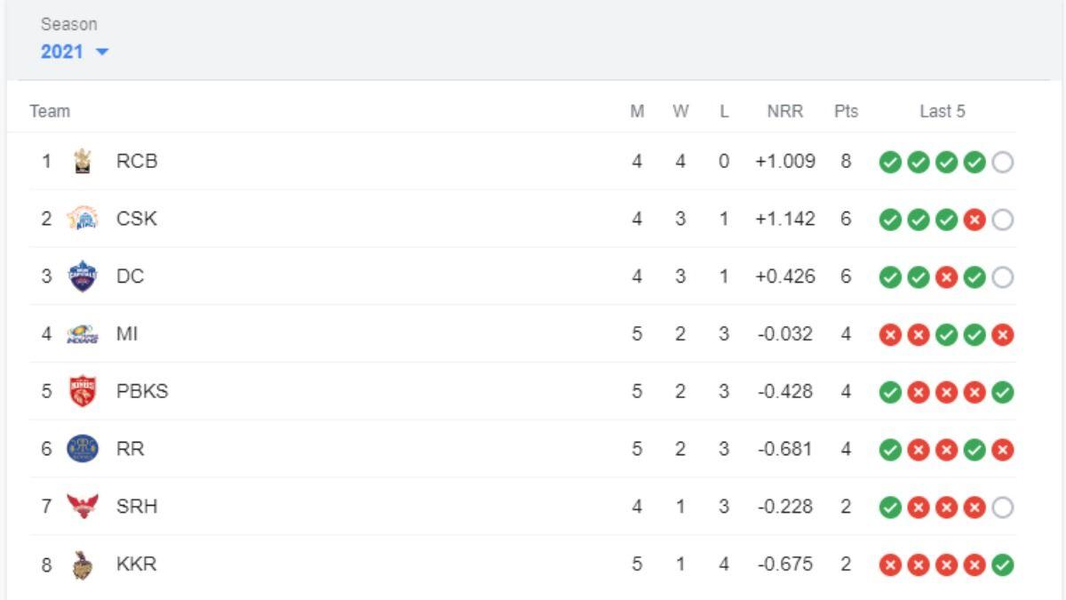 IPL 2021 Points Table After RR vs KKR