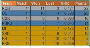 IPL Simulated Points Table