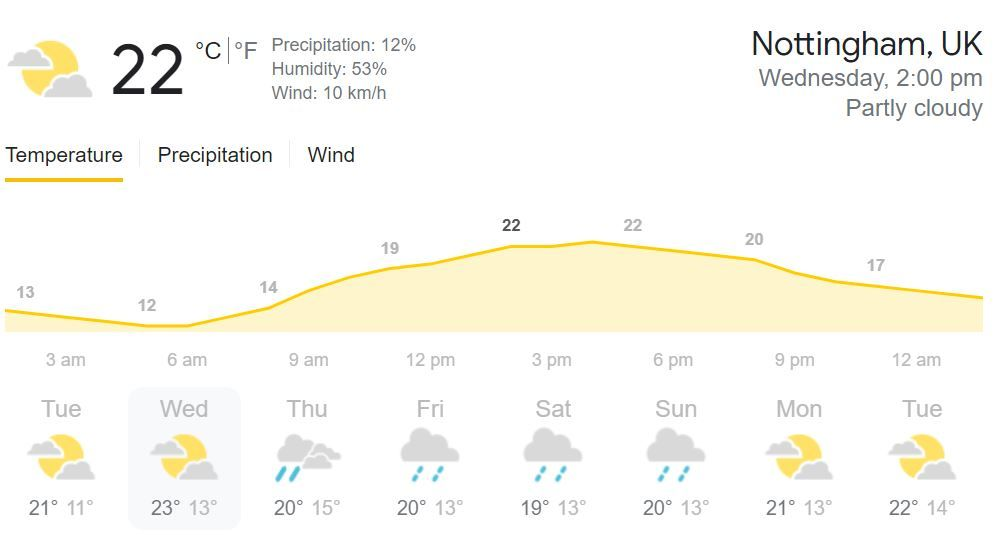 India vs England 1st Test Day 1, Weather Forecast Nottingham, August 4: