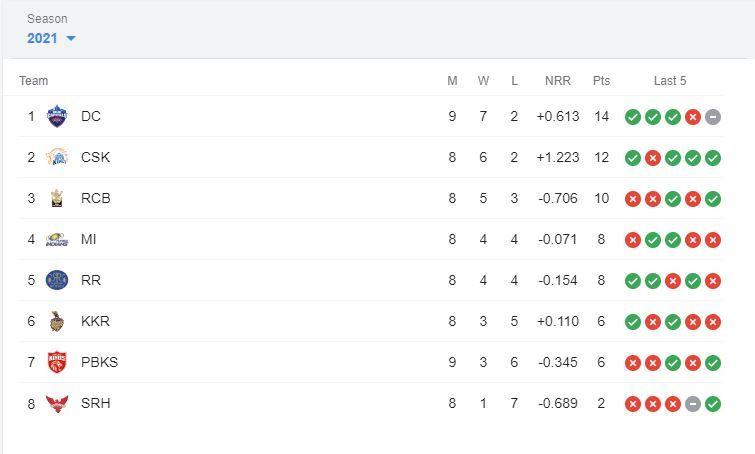 IPL, IPL 2021, IPL 2021 Points Table, IPL 2021 Points Table Latest, IPL 2021 Points Table today, IPL 2021 Points Table List Today, IPL 2021 Points Table All Team, IPL 2021 Points Table Today live, IPL 2021 Points Table update, IPL 2021 Points Table today live, IPL 2021 Points Table live, IPL 2021 Points Table orange cap, IPL 2021 purple cap, IPL 2021 orange cap, IPL 2021 Points Table and matches, IPL 2021 Points Table Updated, IPL 2021 points table today, IPL 2021 points table list, IPL 2021 points table stats, IPL 2021 points table all team, IPL 2021 points table orange cap, IPL 2021 points table DC vs SRH,  Orange Cap 2021, Purple Cap 2021, IPL 2021 news, IPL 2021 results, PL 2021 points table list, IPL 2021 points table prediction, IPL 2021 Points Table orange cap, IPL 2021 Points Table purple cap, IPL 2021 points table today match, IPL 2021 points table orange cap, IPL 2021 points table purple cap, IPL points table 2021, IPL 2021 points table new, Shikhar Dhawan, Prithvi Shaw, Faf du Plessis, Sanju Samson, KL Rahul, Rohit Sharma, Harshal Patel, Rahul Chahar, Avesh Khan, Rashid Khan, Chris Morris, IPL 2021 live score, IPL 2021 points table, IPL 2021 latest points table, IPL 2021 schedule, IPL 2021 match list, IPL 2021 purple cap, IPL 2021 latest news, IPL 2021 orange cap, IPL 2021 today match prediction, DC vs SRH, DC vs SRH news, DC vs SRH results, IPL 14, VIVO IPL, VIVO IPL 2021 Points table, VIVO IPL points table, DC vs SRH live score, DC vs SRH points table ipl, DC vs SRH head to head, DC vs SRH 2021, DC vs SRH scorecard, DC vs SRH live, DC vs SRH prediction, DC vs SRH dream11 prediction, DC vs SRH highlights, IPL points table 2021 schedule, IPL points table latest update, IPL points table new, latest cricket news, DC vs SRH dream 11 prediction, DC vs SRH live, DC vs SRH pitch report, DC vs SRH prediction, Delhi Capitals vs Sunrisers Hyderabad, Delhi Capitals vs Sunrisers Hyderabad head to head, Delhi Capitals vs Sunrisers Hyderabad live score, Delhi Capitals
