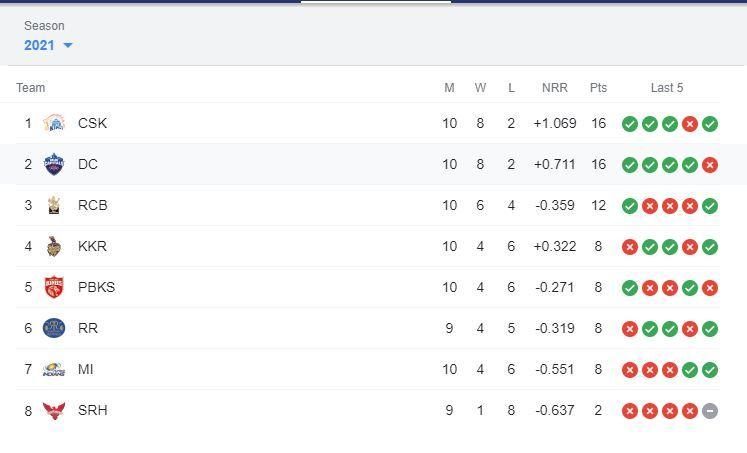 IPL 2021, IPL 2021 Points Table, IPL 2021 Points Table Latest, IPL 2021 Points Table today, IPL 2021 Points Table List Today, IPL 2021 Points Table All Team, Harshal Patel, IPL 2021 Points Table Today live, IPL 2021 Points Table update, IPL 2021 Points Table today live, IPL 2021 Points Table live, IPL 2021 Points Table orange cap, IPL 2021 purple cap, IPL 2021 orange cap, IPL 2021 Points Table and matches, IPL 2021 Points Table Updated, IPL 2021 points table today, IPL 2021 points table list, IPL 2021 points table stats, IPL 2021 points table all team, IPL 2021 points table orange cap, IPL 2021 points table RCB vs MI, Orange Cap 2021, Purple Cap 2021, IPL 2021 news, IPL 2021 results, IPL 2021 points table list, IPL 2021 points table prediction, IPL 2021 Points Table orange cap, IPL 2021 Points Table purple cap, IPL 2021 points table today match, IPL 2021 points table orange cap, IPL 2021 points table purple cap, IPL points table 2021, IPL 2021 points table new, Harshal Patel hat trick, Harshal Patel hat trick ipl 2021, Harshal Patel ipl wickets, Harshal Patel rcb squad 2021, Harshal Patel ipl 2021, Harshal Patel records, Harshal Patel claims hat-trick, Harshal Patel vs Mumbai Indians, Harshal Patel wife, Shikhar Dhawan, Prithvi Shaw, Faf du Plessis, Sanju Samson, KL Rahul, Rohit Sharma, Avesh Khan, Rashid Khan, Chris Morris, IPL 2021 live score, IPL 2021 points table, IPL 2021 latest points table, IPL 2021 schedule, IPL 2021 match list, IPL 2021 purple cap, IPL 2021 latest news, IPL 2021 orange cap, IPL 2021 today match prediction, RCB vs MI, RCB vs MI news, RCB vs MI results, IPL 14, VIVO IPL, VIVO IPL 2021 Points table, VIVO IPL points table, RCB vs MI live score, RCB vs MI points table ipl, RCB vs MI head to head, RCB vs MI 2021, RCB vs MI scorecard, RCB vs MI live, RCB vs MI prediction, RCB vs MI dream11 prediction, RCB vs MI highlights, IPL points table 2021 schedule, IPL points table latest update, IPL points table new, latest cricket news, RCB vs MI dream 11 