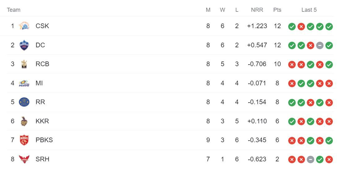 IPL 2021 Points Table After PBKS vs RR: Rajasthan Royals Jump to Fifth Spot