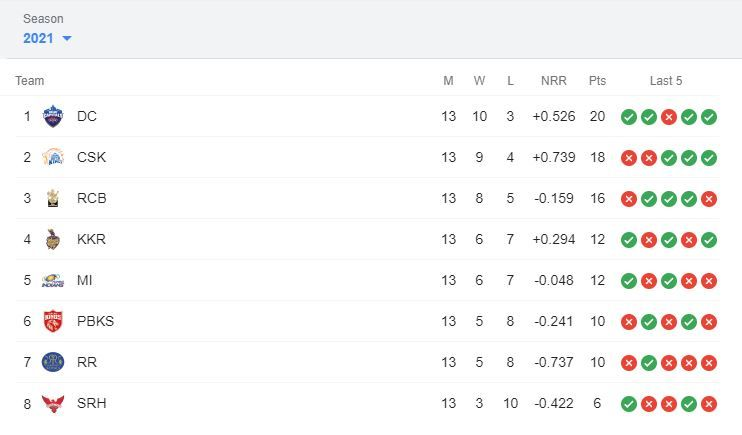IPL Points Table 2021 today, IPL Points Table 2021 latest, IPL Points Table 2021 today list, IPL Points Table 2021 news, IPL Points Table 2021 purple cap, IPL Points Table 2021 orange cap, IPL Points Table 2021 today live, Harshal Patel, Harshal Patel Purple Cap, Harshal Patel IPL wickets 2021, Harshal Patel wickets, Harshal Patel ipl 2021, Harshal Patel total wickets in ipl, Harshal Patel ipl, Harshal Patel ipl price, Harshal Patel salary, Harshal Patel rcb vs srh, Harshal Patel Virat Kohli, Harshal Patel Royal Challengers Bangalore, Harshal Patel wife, Harshal Patel stats, Harshal Patel ipl wickets, Ruturaj Gaikwad, KL Rahul, Shikhar Dhawan, Faf du Plessis, Sanju Samson, Ruturaj Gaikwad ipl 2021, Ruturaj Gaikwad ipl orange cap, Ruturaj Gaikwad ipl 2021 runs, IPL Points Table 2021 september, IPL 2021, IPL 2021 Points Table, IPL 2021 Points Table Latest, IPL 2021 Points Table today, IPL 2021 Points Table List Today, IPL 2021 Points Table All Team, IPL Points Table 2021 live, IPL Points Table 2021 now, Ruturaj Gaikwad retirement, Ruturaj Gaikwad ipl teams, Ruturaj Gaikwad injury, Ruturaj Gaikwad, Harshal Patel, IPL 2021 Points Table Today live, IPL 2021 Points Table update, IPL 2021 Points Table today live, IPL 2021 Points Table live, IPL 2021 Points Table orange cap, IPL 2021 purple cap, IPL 2021 orange cap, IPL 2021 Points Table and matches, IPL 2021 Points Table Updated, IPL 2021 points table today, IPL 2021 points table list, IPL 2021 points table stats, IPL 2021 points table all team, IPL 2021 points table orange cap, IPL 2021 points table RCB vs SRH,  Orange Cap 2021, Purple Cap 2021, IPL 2021 news, IPL 2021 results, IPL 2021 points table list, IPL 2021 points table prediction, IPL 2021 Points Table orange cap, IPL 2021 Points Table purple cap, IPL 2021 points table today match, IPL 2021 points table orange cap, IPL 2021 points table purple cap, IPL points table 2021, IPL 2021 points table new, Harshal Patel hat trick, Harshal Patel hat trick ipl 2021, Harshal 